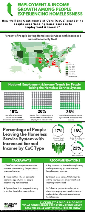 Employment & Income Growth Among People Experiencing Homelessness